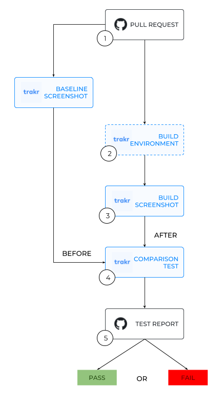 Integration flow